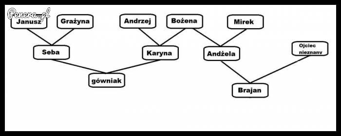 Drzewo genopatologiczne