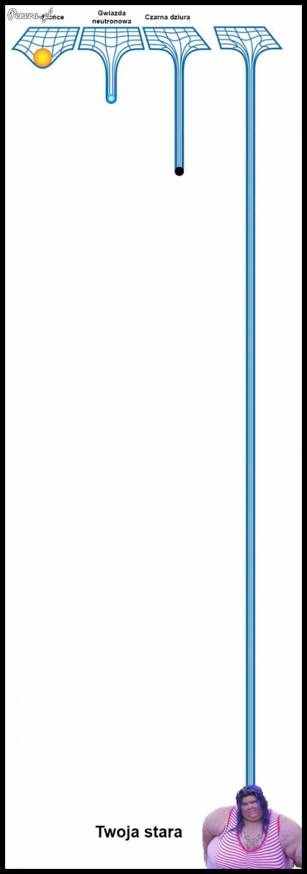 Porównanie najcięższych przedmiotów we wszechświecie