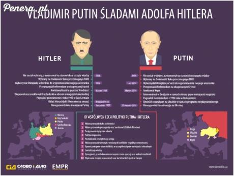 Porównanie zachowań Hitlera i Putina